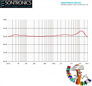 Sontronics Helios Graphic