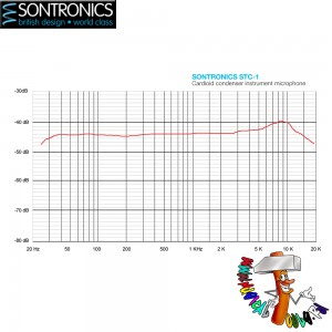 Sontronics STC-1 graphic