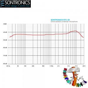 Sontronics STC-2X graphic