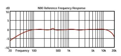 Stedman N90 graph