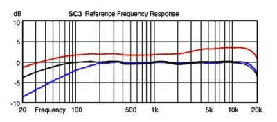 Stedman SC3 graph